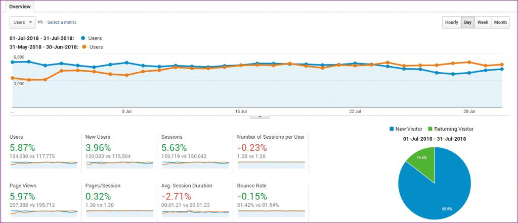 nairatips june vs july traffic