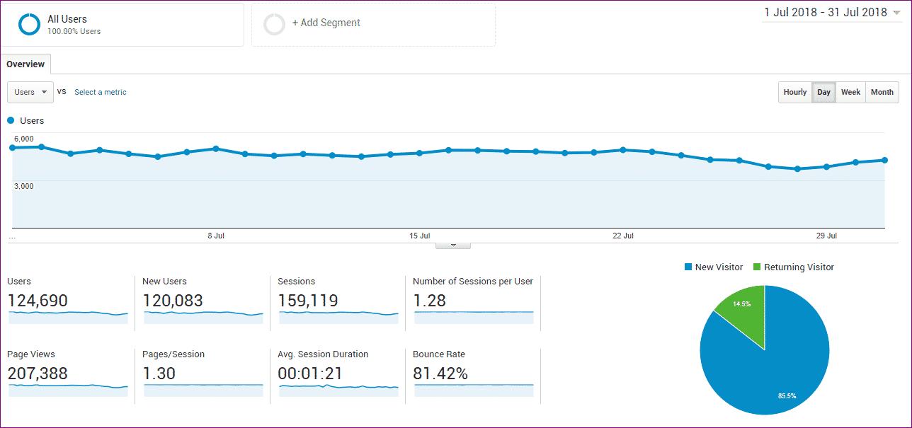 july 207k page views