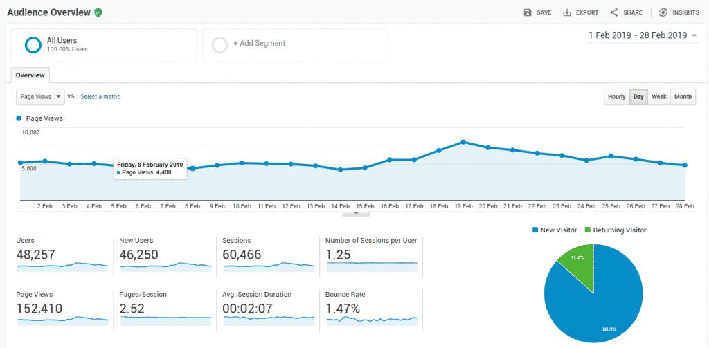 Februrary Nairatips Stats