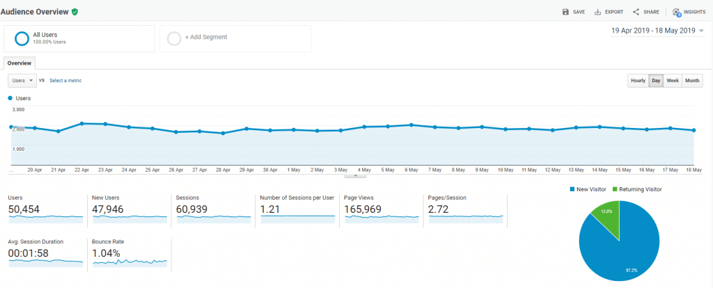 wordpress translation plugin increasing my traffic