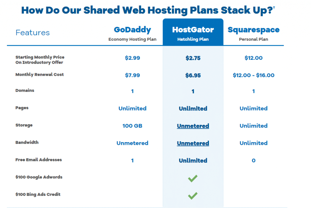 hostgator $2.75 web hosting for all