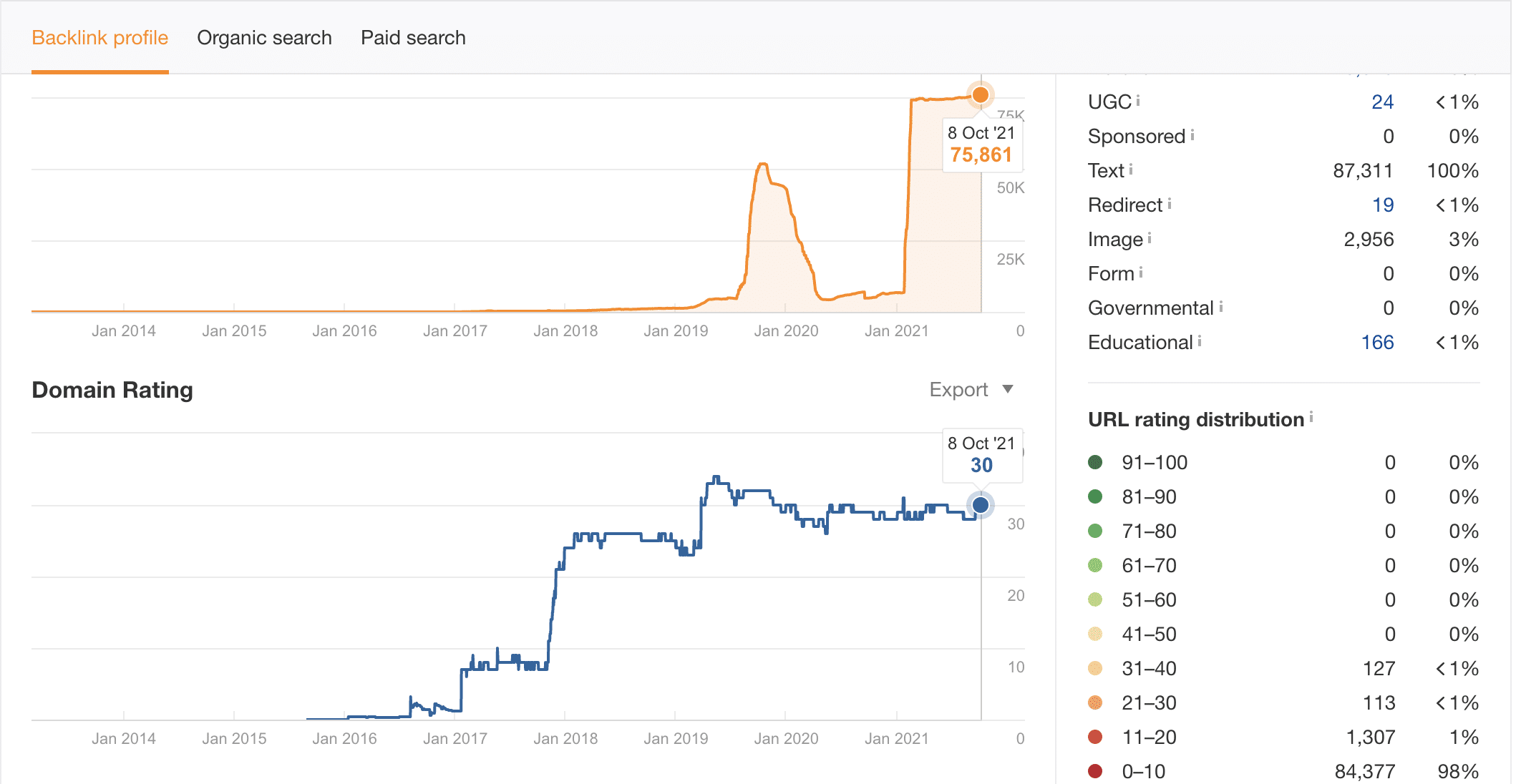 nairatips domain rating history